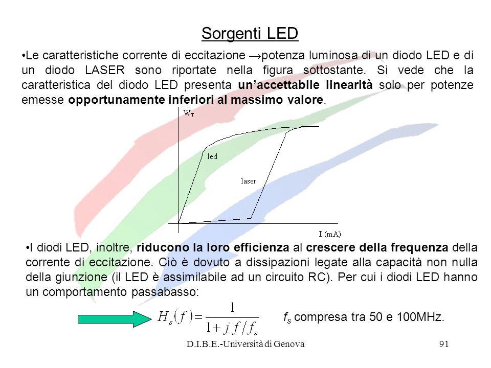 D.I.B.E.-Università di Genova91 Sorgenti LED Le caratteristiche corrente di eccitazione potenza luminosa di un diodo LED e di un diodo LASER sono ripo