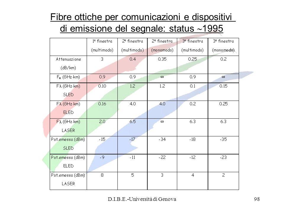 D.I.B.E.-Università di Genova98 Fibre ottiche per comunicazioni e dispositivi di emissione del segnale: status 1995