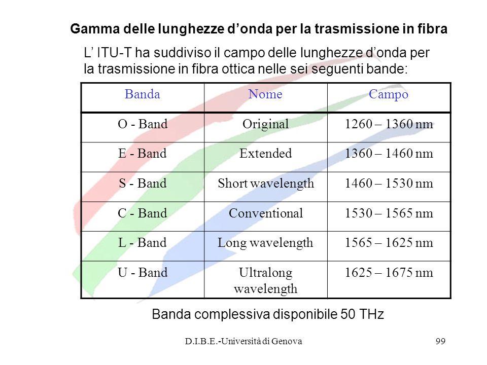 D.I.B.E.-Università di Genova99 BandaNomeCampo O - BandOriginal1260 – 1360 nm E - BandExtended1360 – 1460 nm S - BandShort wavelength1460 – 1530 nm C