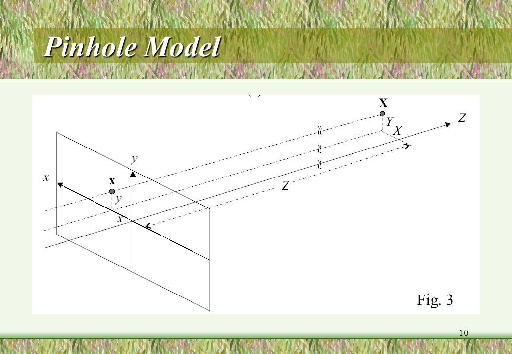 10 Pinhole Model Fig. 3