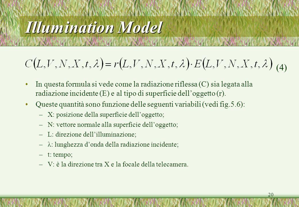 20 Illumination Model In questa formula si vede come la radiazione riflessa (C) sia legata alla radiazione incidente (E) e al tipo di superficie delloggetto (r).