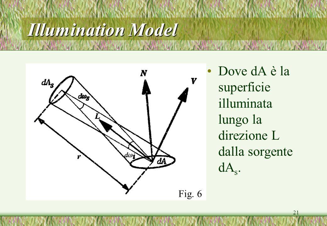21 Illumination Model Dove dA è la superficie illuminata lungo la direzione L dalla sorgente dA s. Fig. 6