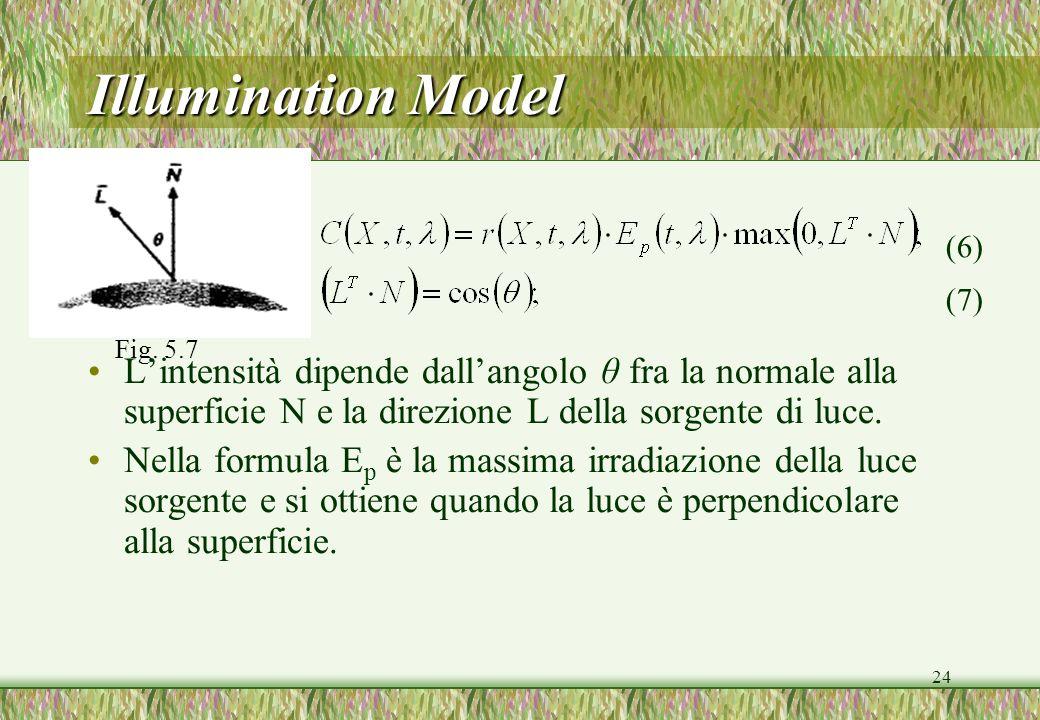 24 Illumination Model Lintensità dipende dallangolo θ fra la normale alla superficie N e la direzione L della sorgente di luce. Nella formula E p è la