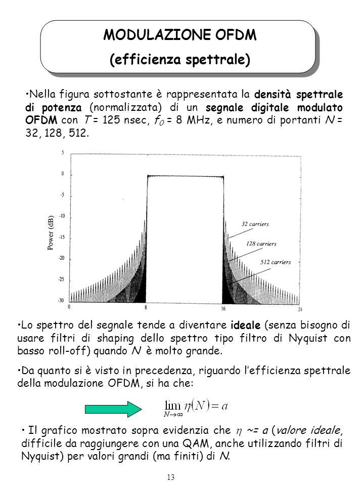 MODULAZIONE OFDM (efficienza spettrale) Nella figura sottostante è rappresentata la densità spettrale di potenza (normalizzata) di un segnale digitale modulato OFDM con T = 125 nsec, f 0 = 8 MHz, e numero di portanti N = 32, 128, 512.