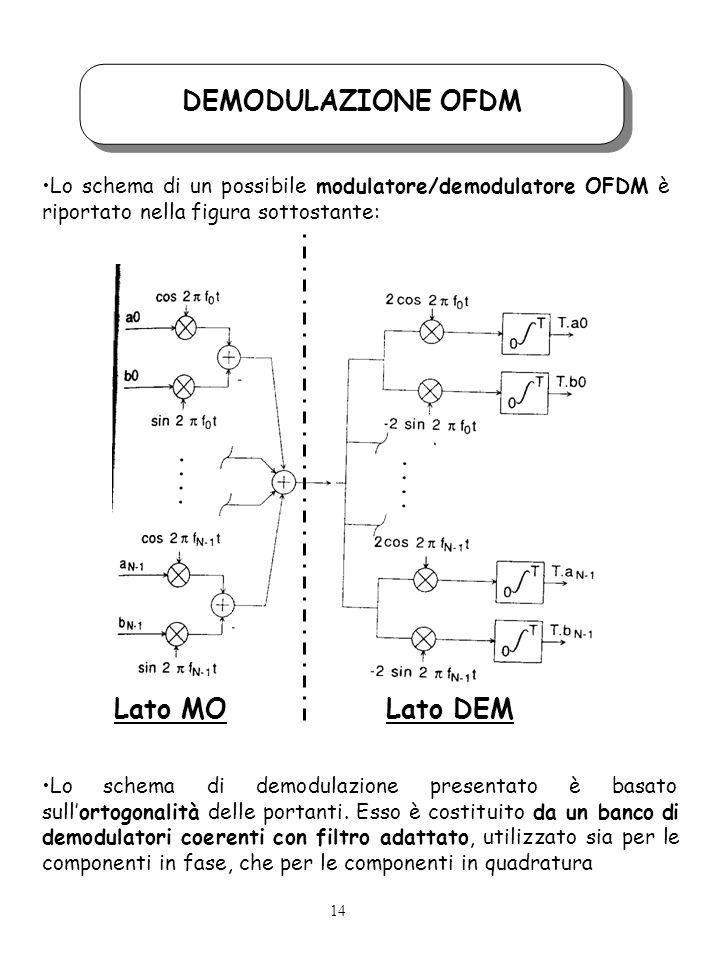 DEMODULAZIONE OFDM Lo schema di un possibile modulatore/demodulatore OFDM è riportato nella figura sottostante: Lo schema di demodulazione presentato è basato sullortogonalità delle portanti.