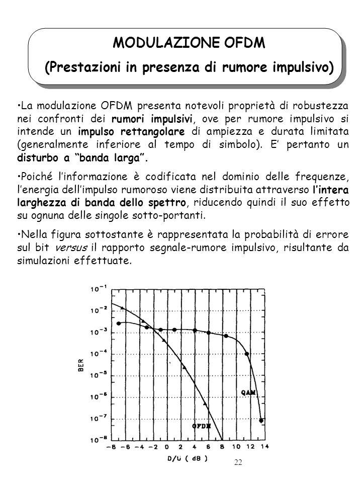 MODULAZIONE OFDM (Prestazioni in presenza di rumore impulsivo) La modulazione OFDM presenta notevoli proprietà di robustezza nei confronti dei rumori impulsivi, ove per rumore impulsivo si intende un impulso rettangolare di ampiezza e durata limitata (generalmente inferiore al tempo di simbolo).