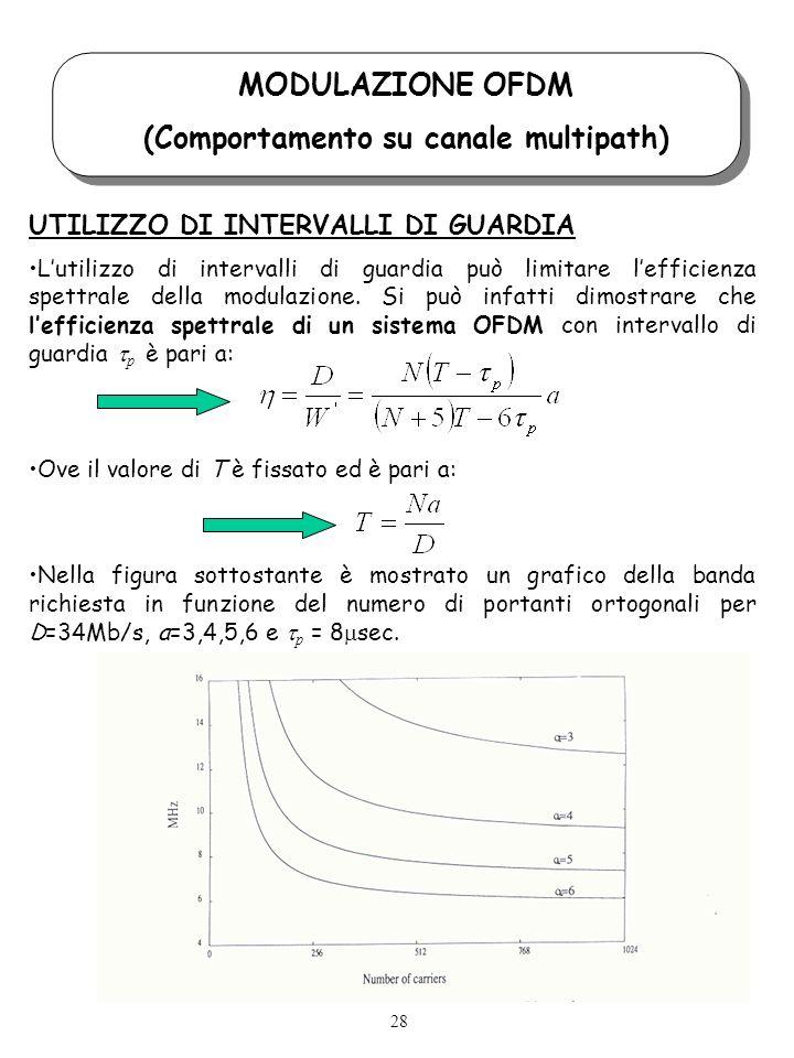MODULAZIONE OFDM (Comportamento su canale multipath) UTILIZZO DI INTERVALLI DI GUARDIA Lutilizzo di intervalli di guardia può limitare lefficienza spettrale della modulazione.