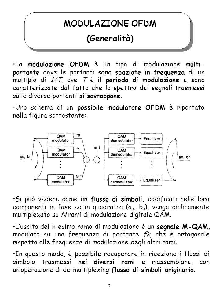 MODULAZIONE OFDM (Generalità) La modulazione OFDM è un tipo di modulazione multi- portante dove le portanti sono spaziate in frequenza di un multiplo di 1/T, ove T è il periodo di modulazione e sono caratterizzate dal fatto che lo spettro dei segnali trasmessi sulle diverse portanti si sovrappone.