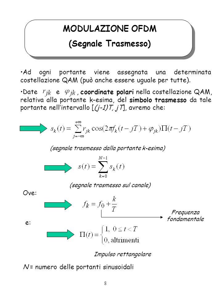 MODULAZIONE OFDM (Segnale Trasmesso) Ad ogni portante viene assegnata una determinata costellazione QAM (può anche essere uguale per tutte).