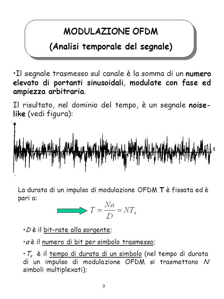 MODULAZIONE OFDM (Analisi temporale del segnale) Il segnale trasmesso sul canale è la somma di un numero elevato di portanti sinusoidali, modulate con fase ed ampiezza arbitraria.