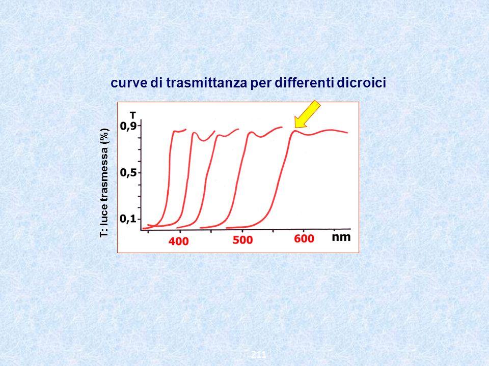curve di trasmittanza per differenti dicroici 211 T: luce trasmessa (%)