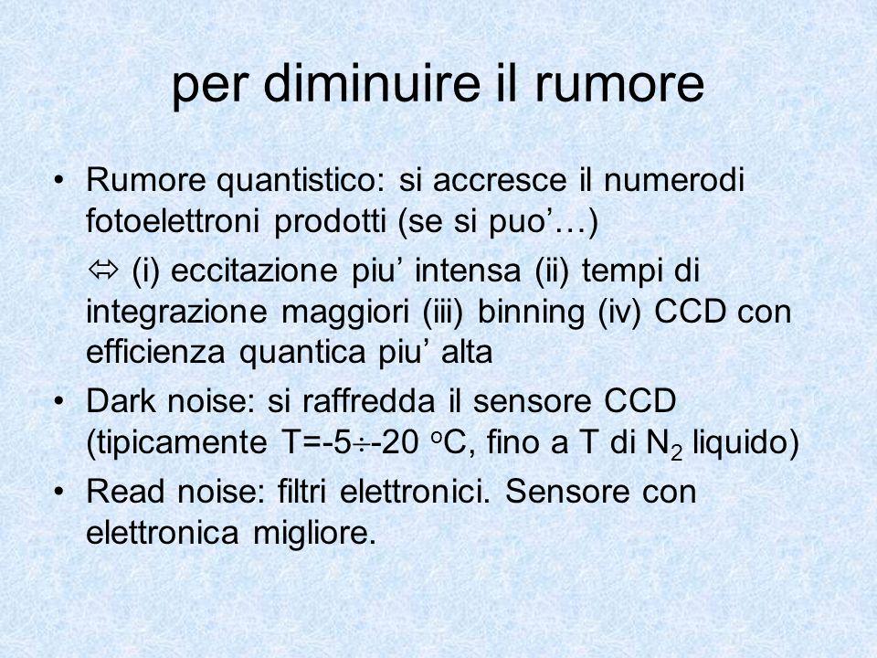 per diminuire il rumore Rumore quantistico: si accresce il numerodi fotoelettroni prodotti (se si puo…) (i) eccitazione piu intensa (ii) tempi di inte