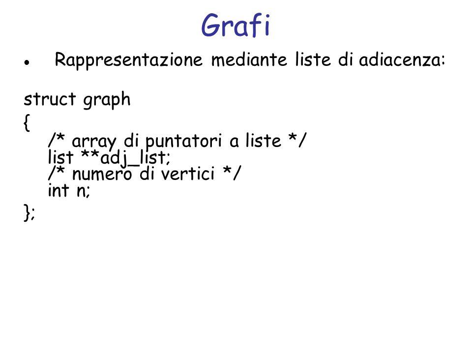 Grafi Rappresentazione mediante liste di adiacenza: struct graph { /* array di puntatori a liste */ list **adj_list; /* numero di vertici */ int n; };