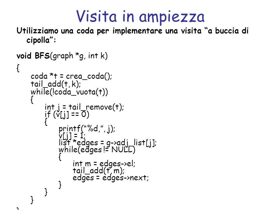 Visita in ampiezza Utilizziamo una coda per implementare una visita a buccia di cipolla: void BFS(graph *g, int k) { coda *t = crea_coda(); tail_add(t
