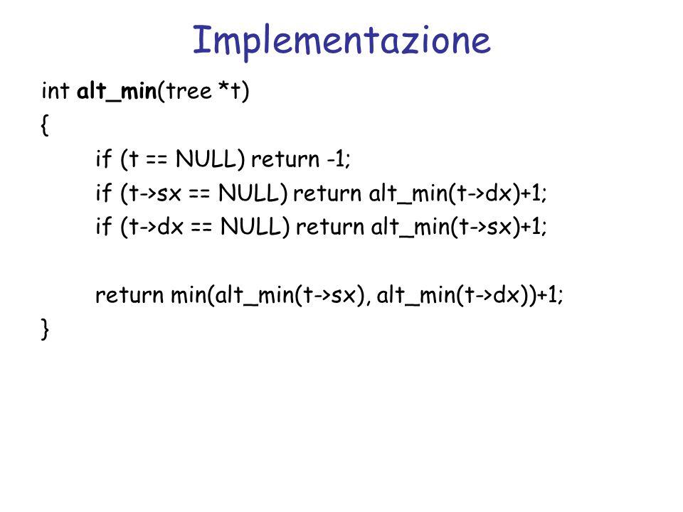 Implementazione int alt_min(tree *t) { if (t == NULL) return -1; if (t->sx == NULL) return alt_min(t->dx)+1; if (t->dx == NULL) return alt_min(t->sx)+