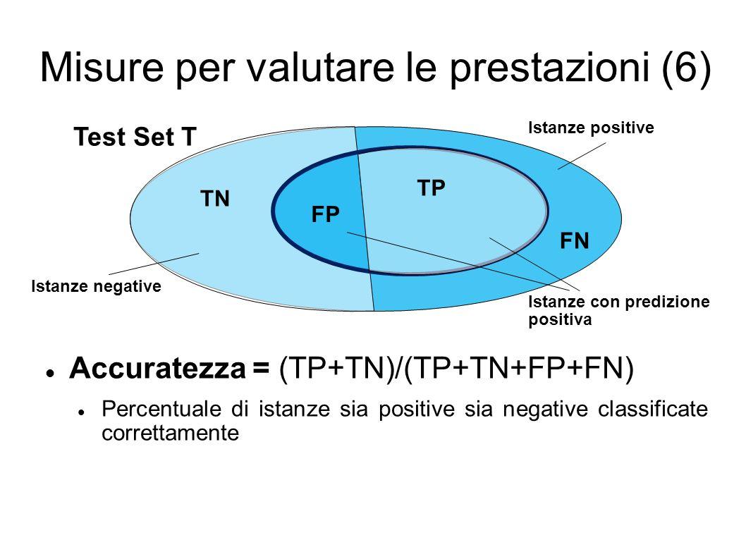 Misure per valutare le prestazioni (6) Accuratezza = (TP+TN)/(TP+TN+FP+FN) Percentuale di istanze sia positive sia negative classificate correttamente Test Set T Istanze positive Istanze negative Istanze con predizione positiva TP TN FP FN