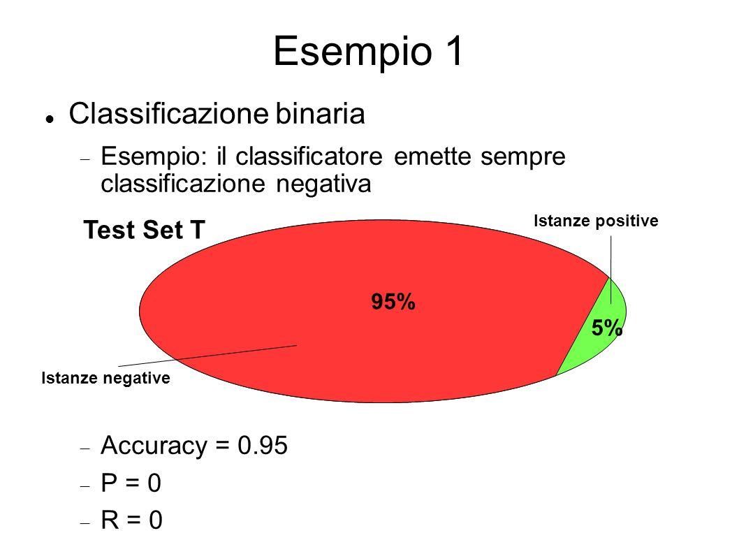 Esempio 1 Classificazione binaria Esempio: il classificatore emette sempre classificazione negativa Accuracy = 0.95 P = 0 R = 0 Test Set T Istanze positive Istanze negative 95% 5%