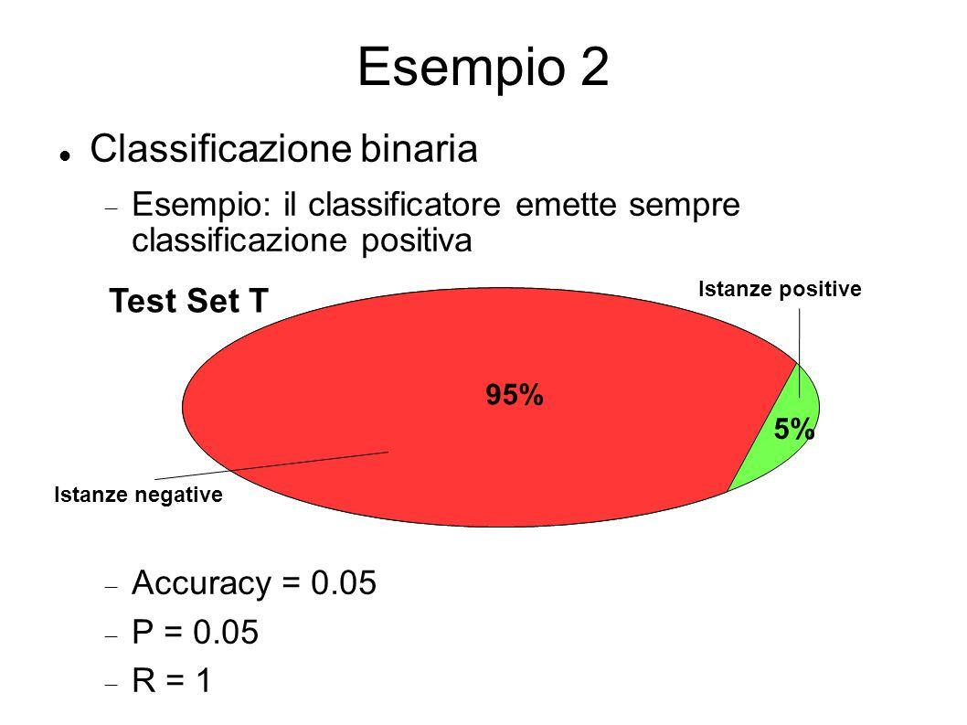Esempio 2 Classificazione binaria Esempio: il classificatore emette sempre classificazione positiva Accuracy = 0.05 P = 0.05 R = 1 Test Set T Istanze positive Istanze negative 95% 5%