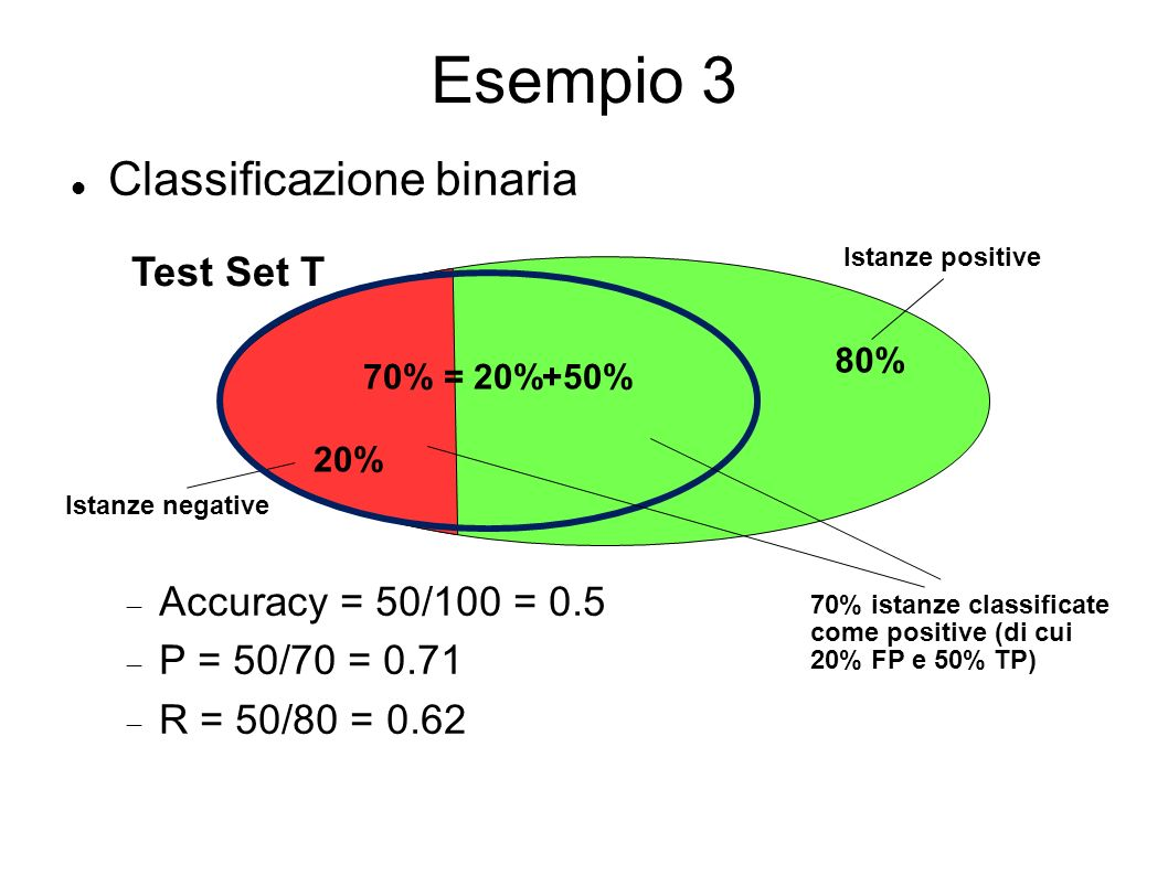Esempio 3 Classificazione binaria Accuracy = 50/100 = 0.5 P = 50/70 = 0.71 R = 50/80 = 0.62 Test Set T Istanze positive Istanze negative 20% 80% 70% istanze classificate come positive (di cui 20% FP e 50% TP) 70% = 20%+50%