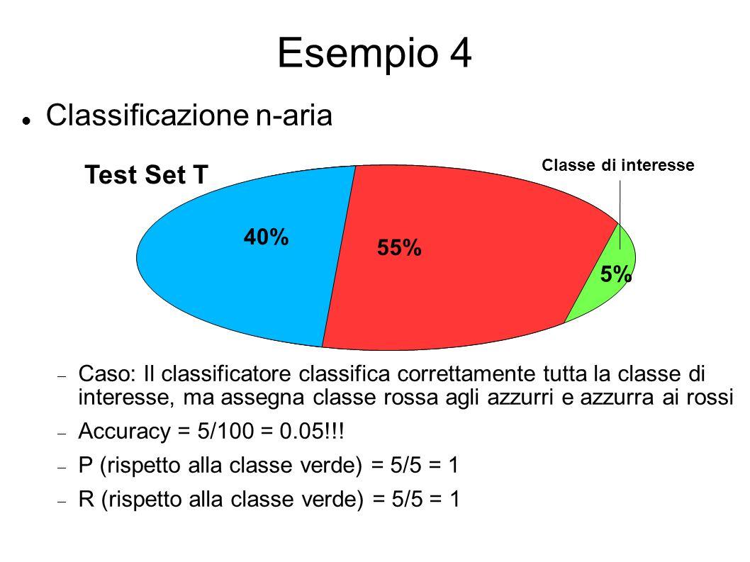 Esempio 4 Classificazione n-aria Caso: Il classificatore classifica correttamente tutta la classe di interesse, ma assegna classe rossa agli azzurri e azzurra ai rossi Accuracy = 5/100 = 0.05!!.