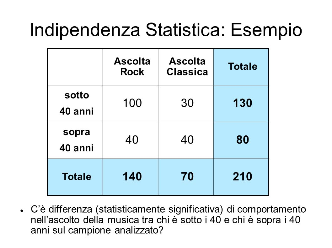 Indipendenza Statistica: Esempio Ascolta Rock Ascolta Classica Totale sotto 40 anni 10030130 sopra 40 anni 40 80 Totale 14070210 Cè differenza (statis