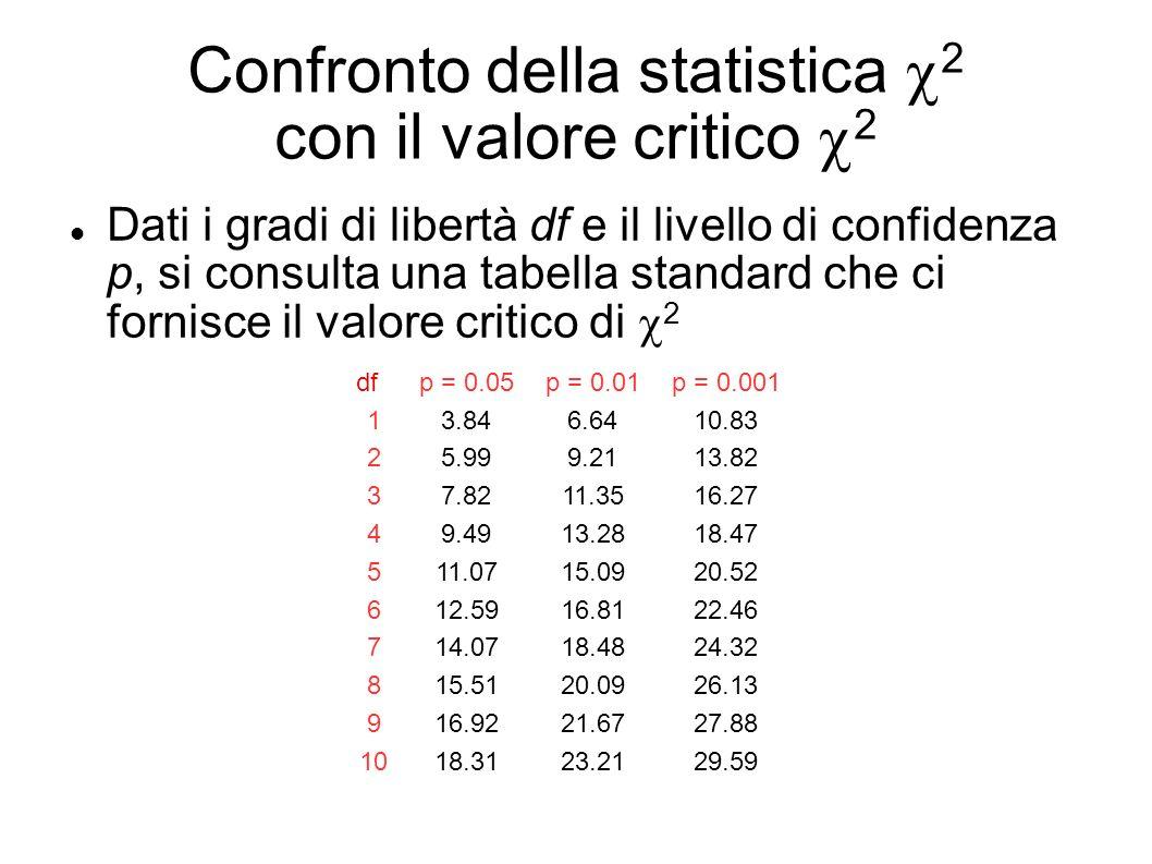 Confronto della statistica 2 con il valore critico 2 Dati i gradi di libertà df e il livello di confidenza p, si consulta una tabella standard che ci fornisce il valore critico di 2 dfp = 0.05p = 0.01p = 0.001 13.846.6410.83 25.999.2113.82 37.8211.3516.27 49.4913.2818.47 511.0715.0920.52 612.5916.8122.46 714.0718.4824.32 815.5120.0926.13 916.9221.6727.88 1018.3123.2129.59...