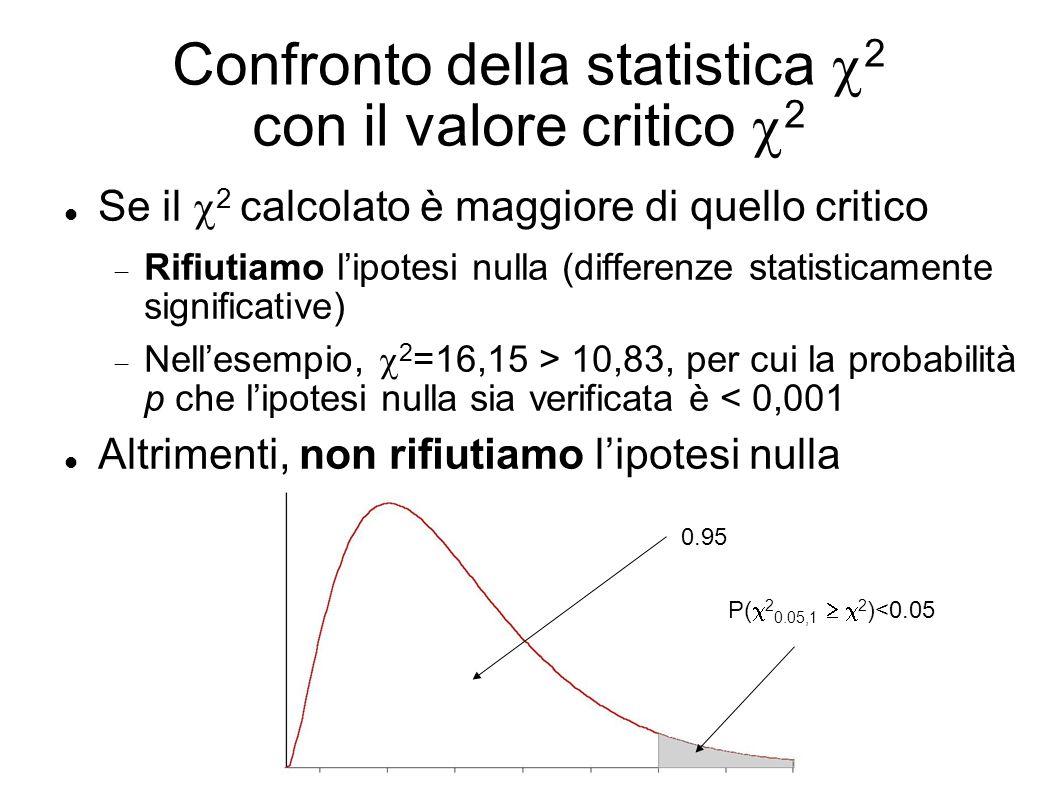 Confronto della statistica 2 con il valore critico 2 Se il 2 calcolato è maggiore di quello critico Rifiutiamo lipotesi nulla (differenze statisticamente significative) Nellesempio, 2 =16,15 > 10,83, per cui la probabilità p che lipotesi nulla sia verificata è < 0,001 Altrimenti, non rifiutiamo lipotesi nulla P(X2 P( 2 0.05,1 2 )<0.05 0.95
