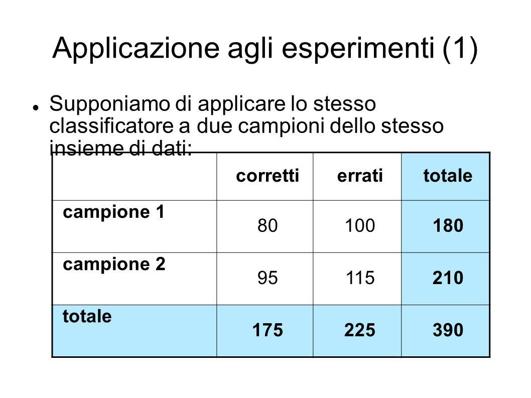 Applicazione agli esperimenti (1) Supponiamo di applicare lo stesso classificatore a due campioni dello stesso insieme di dati: correttierratitotale campione 1 80100180 campione 2 95115210 totale 175225390