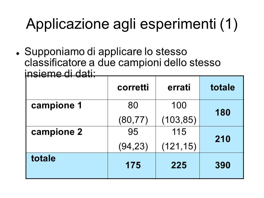 Applicazione agli esperimenti (1) Supponiamo di applicare lo stesso classificatore a due campioni dello stesso insieme di dati: correttierratitotale campione 1 80 (80,77) 100 (103,85) 180 campione 2 95 (94,23) 115 (121,15) 210 totale 175225390