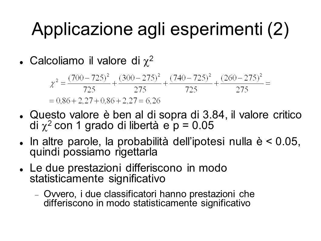 Applicazione agli esperimenti (2) Calcoliamo il valore di 2 Questo valore è ben al di sopra di 3.84, il valore critico di 2 con 1 grado di libertà e p = 0.05 In altre parole, la probabilità dellipotesi nulla è < 0.05, quindi possiamo rigettarla Le due prestazioni differiscono in modo statisticamente significativo Ovvero, i due classificatori hanno prestazioni che differiscono in modo statisticamente significativo