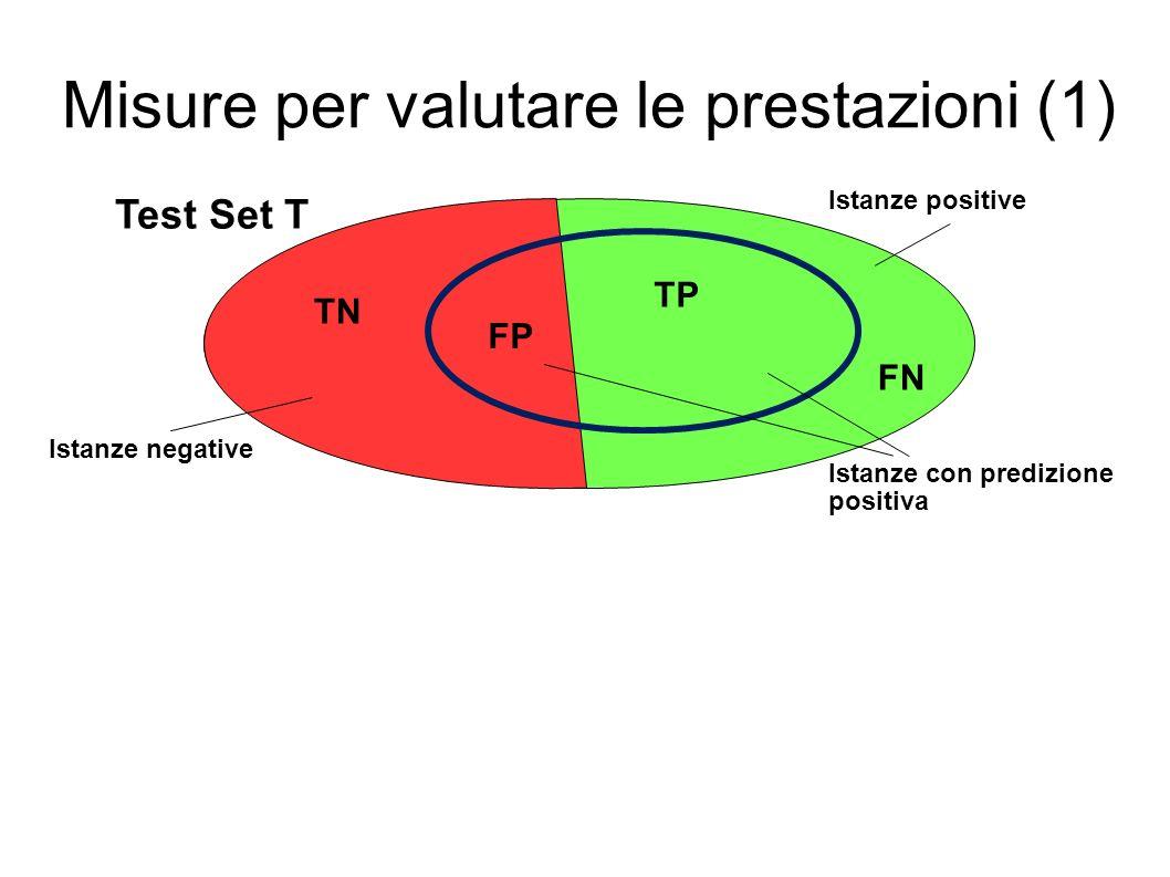 Misure per valutare le prestazioni (1) Test Set T Istanze positive Istanze negative Istanze con predizione positiva TP TN FP FN