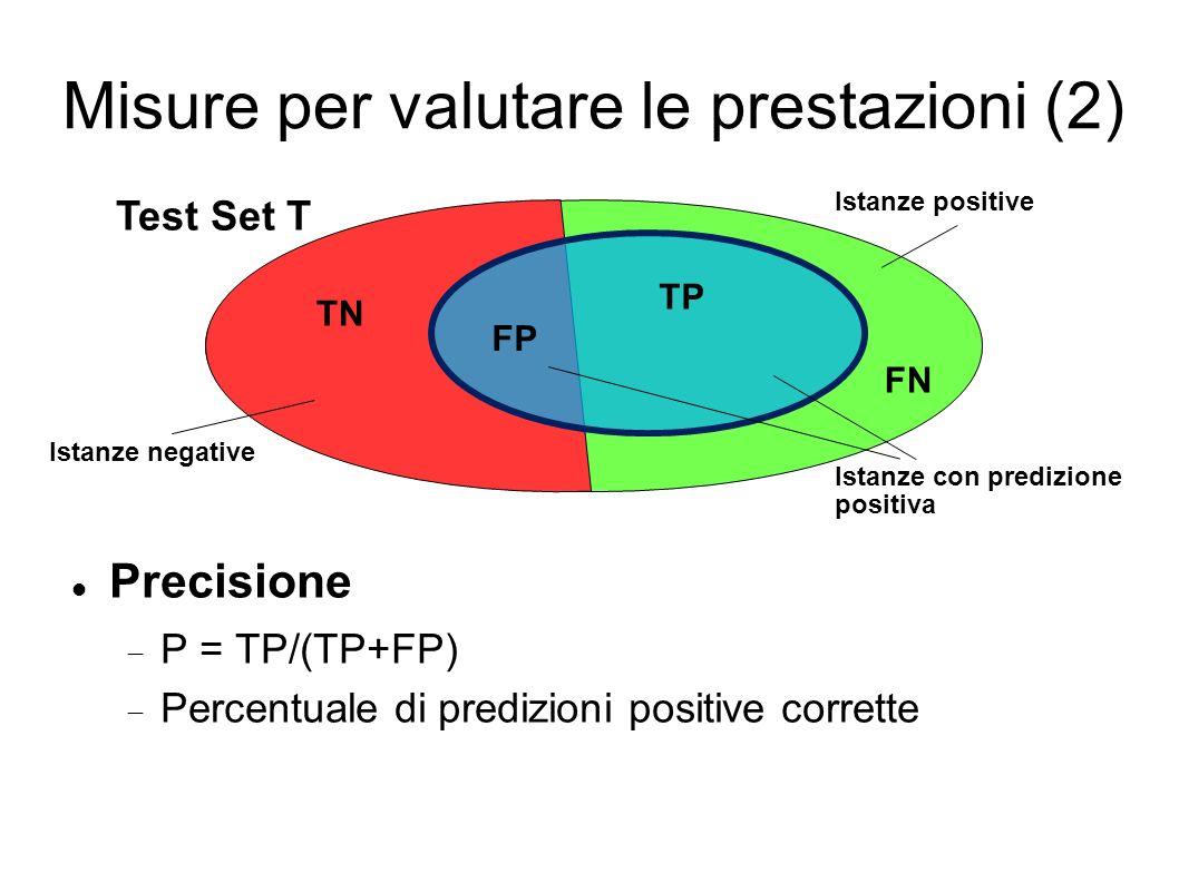 Misure per valutare le prestazioni (2) Precisione P = TP/(TP+FP) Percentuale di predizioni positive corrette Test Set T Istanze positive Istanze negative Istanze con predizione positiva TP TN FP FN