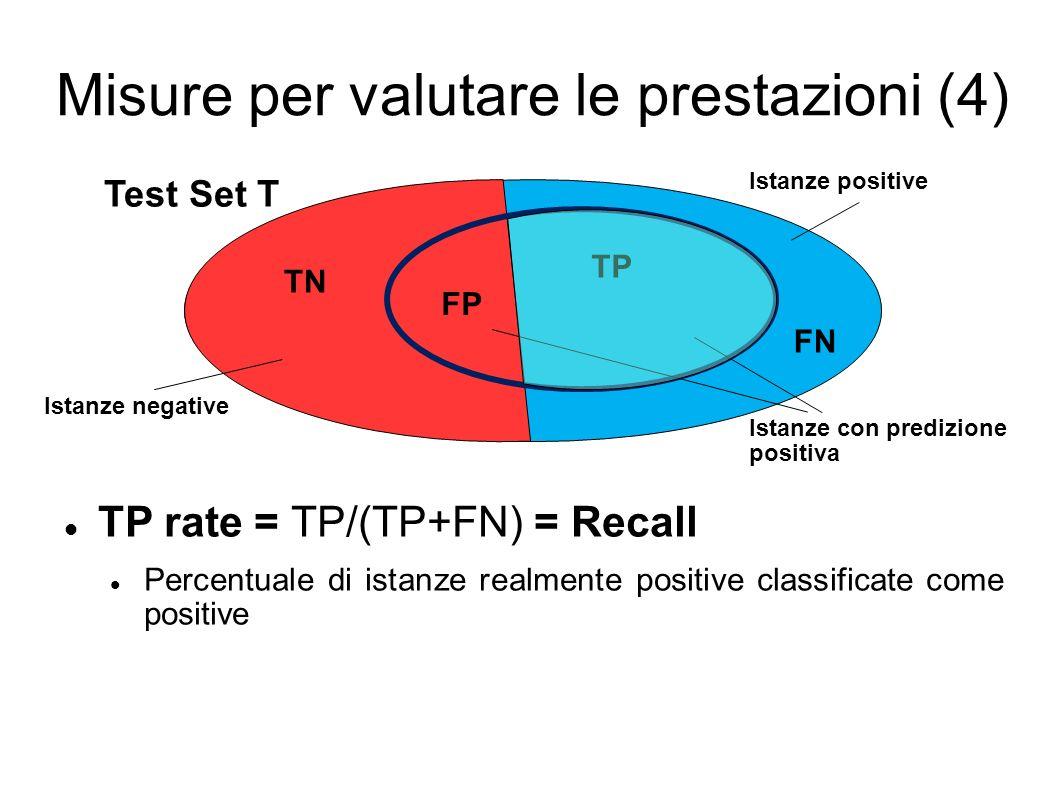Misure per valutare le prestazioni (4) TP rate = TP/(TP+FN) = Recall Percentuale di istanze realmente positive classificate come positive Test Set T Istanze positive Istanze negative Istanze con predizione positiva TP TN FP FN