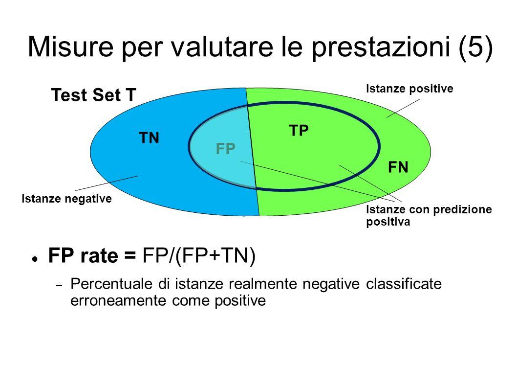 Misure per valutare le prestazioni (5) FP rate = FP/(FP+TN) Percentuale di istanze realmente negative classificate erroneamente come positive Test Set T Istanze positive Istanze negative Istanze con predizione positiva TP TN FP FN
