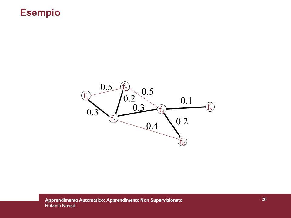 Apprendimento Automatico: Apprendimento Non Supervisionato Roberto Navigli 36 Esempio f1f1 f2f2 f3f3 f4f4 f5f5 f6f6 0.5 0.2 0.3 0.1 0.2 0.4 0.3