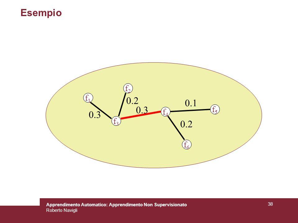 Apprendimento Automatico: Apprendimento Non Supervisionato Roberto Navigli 38 Esempio f1f1 f2f2 f3f3 f4f4 f5f5 f6f6 0.2 0.3 0.1 0.2 0.3