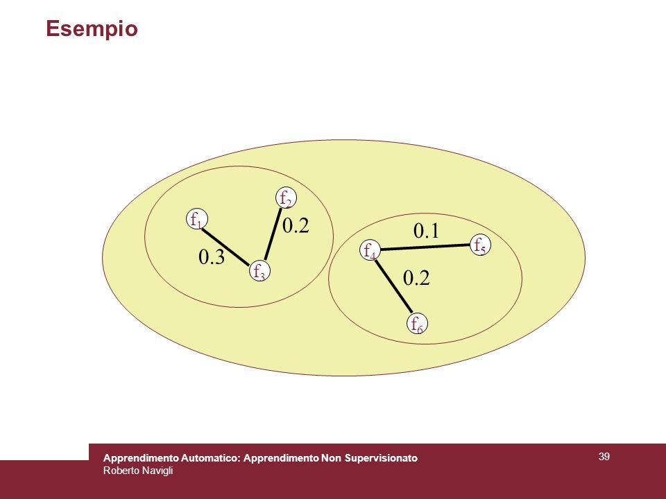 Apprendimento Automatico: Apprendimento Non Supervisionato Roberto Navigli 39 Esempio f1f1 f2f2 f3f3 f4f4 f5f5 f6f6 0.2 0.3 0.1 0.2