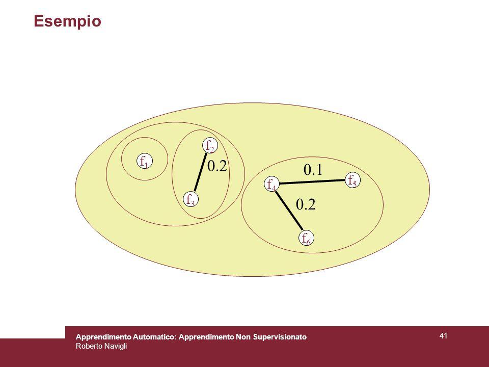 Apprendimento Automatico: Apprendimento Non Supervisionato Roberto Navigli 41 Esempio f4f4 f5f5 f6f6 0.1 0.2 f1f1 f2f2 f3f3