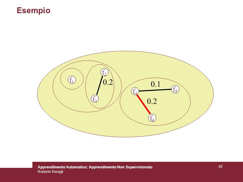Apprendimento Automatico: Apprendimento Non Supervisionato Roberto Navigli 42 Esempio f4f4 f5f5 f6f6 0.1 0.2 f1f1 f2f2 f3f3