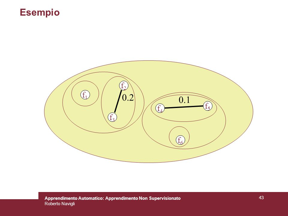 Apprendimento Automatico: Apprendimento Non Supervisionato Roberto Navigli 43 Esempio f1f1 f2f2 f3f3 0.2 f4f4 f5f5 f6f6 0.1