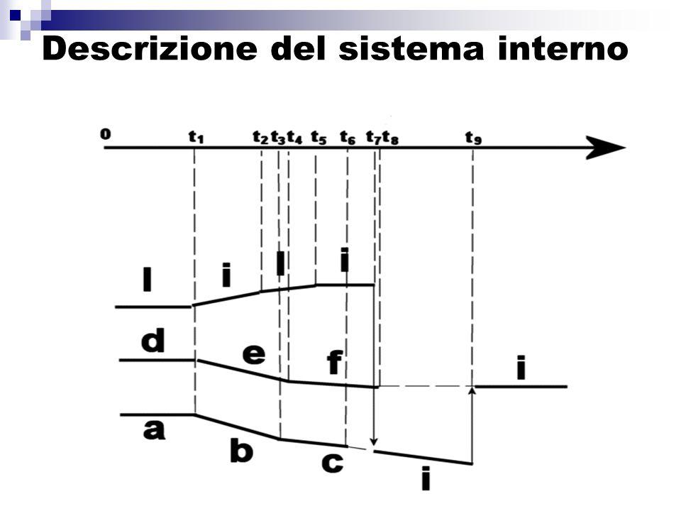 Descrizione del sistema interno