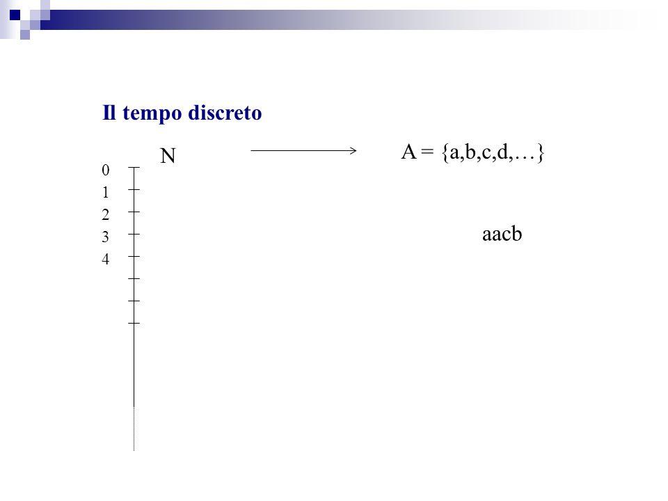 Il tempo discreto N 0 1 3 2 4 A = {a,b,c,d,…} aacb