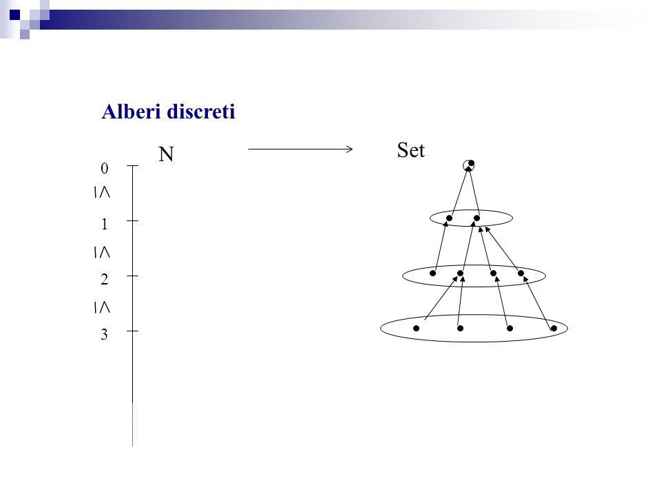 Alberi discreti N 0 1 3 2 Set