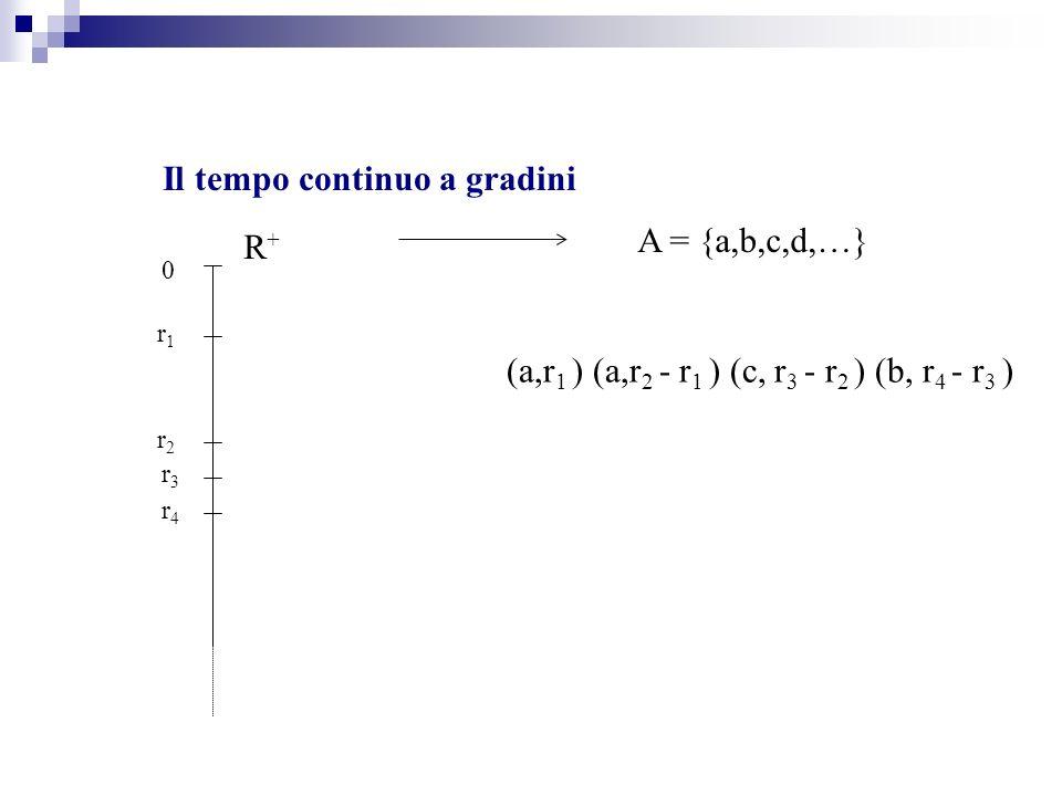 Il tempo continuo a gradini A = {a,b,c,d,…} (a,r 1 ) (a,r 2 - r 1 ) (c, r 3 - r 2 ) (b, r 4 - r 3 ) R+R+ 0 r1r1 r2r2 r3r3 r4r4