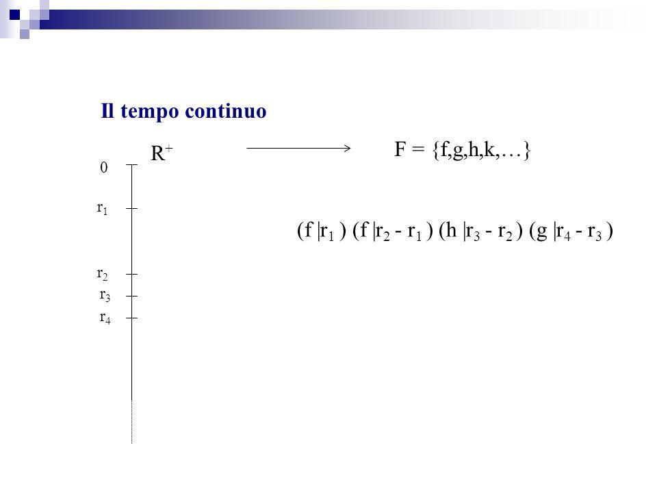 Il tempo continuo F = {f,g,h,k,…} (f |r 1 ) (f |r 2 - r 1 ) (h |r 3 - r 2 ) (g |r 4 - r 3 ) R+R+ 0 r1r1 r2r2 r3r3 r4r4