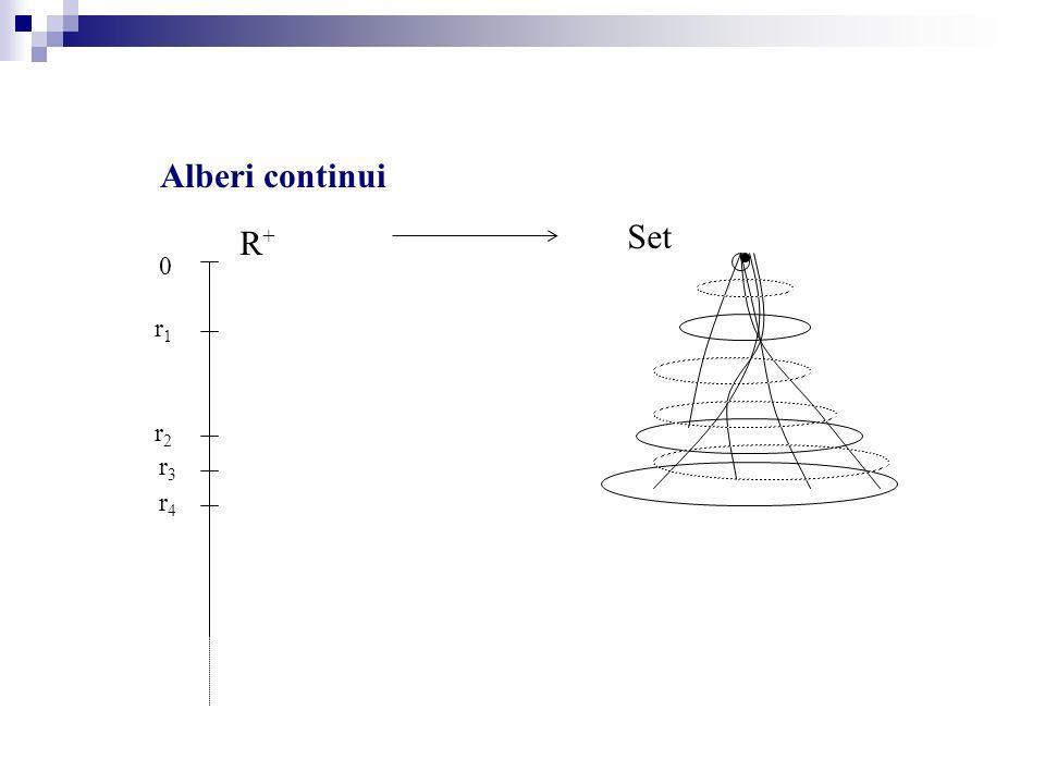 Alberi continui Set R+R+ 0 r1r1 r2r2 r3r3 r4r4