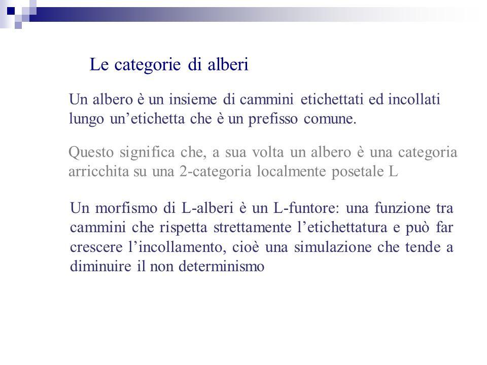 Le categorie di alberi Un albero è un insieme di cammini etichettati ed incollati lungo unetichetta che è un prefisso comune.