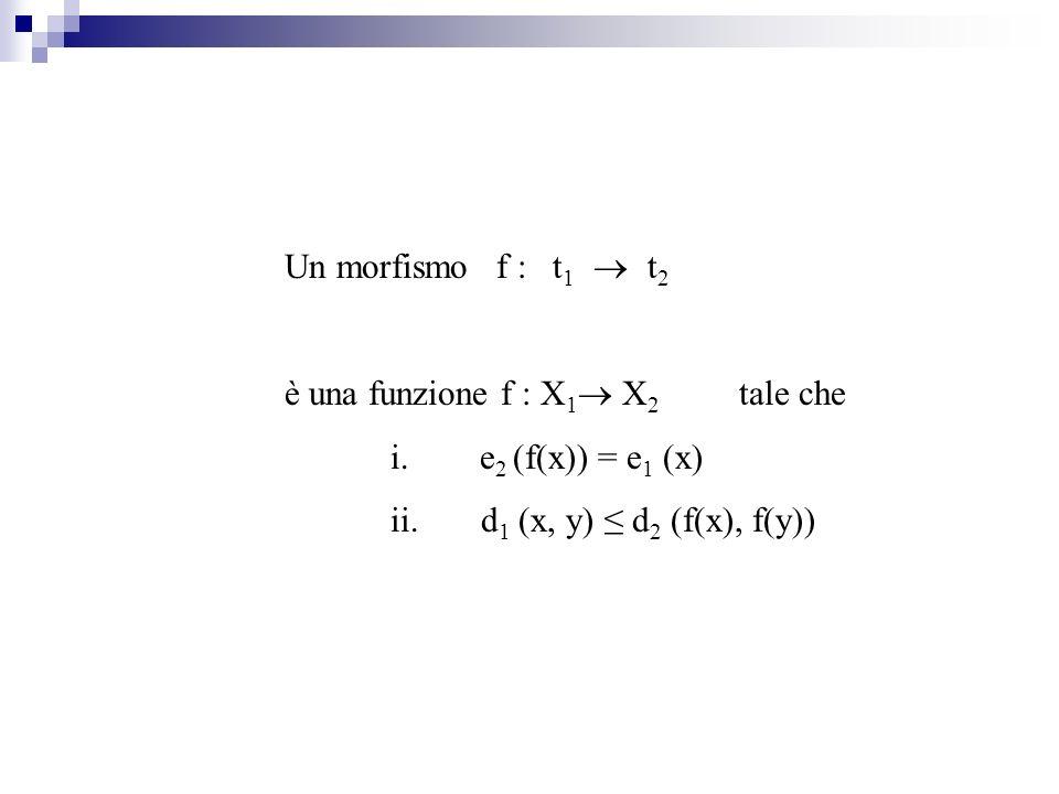 Un morfismof : t 1 t 2 è una funzione f : X 1 X 2 tale che i. e 2 (f(x)) = e 1 (x) ii. d 1 (x, y) d 2 (f(x), f(y))