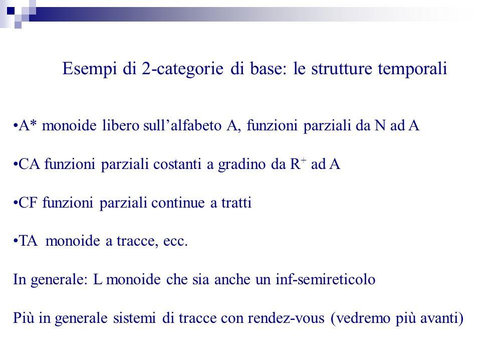 Esempi di 2-categorie di base: le strutture temporali A* monoide libero sullalfabeto A, funzioni parziali da N ad A CA funzioni parziali costanti a gradino da R + ad A CF funzioni parziali continue a tratti TA monoide a tracce, ecc.