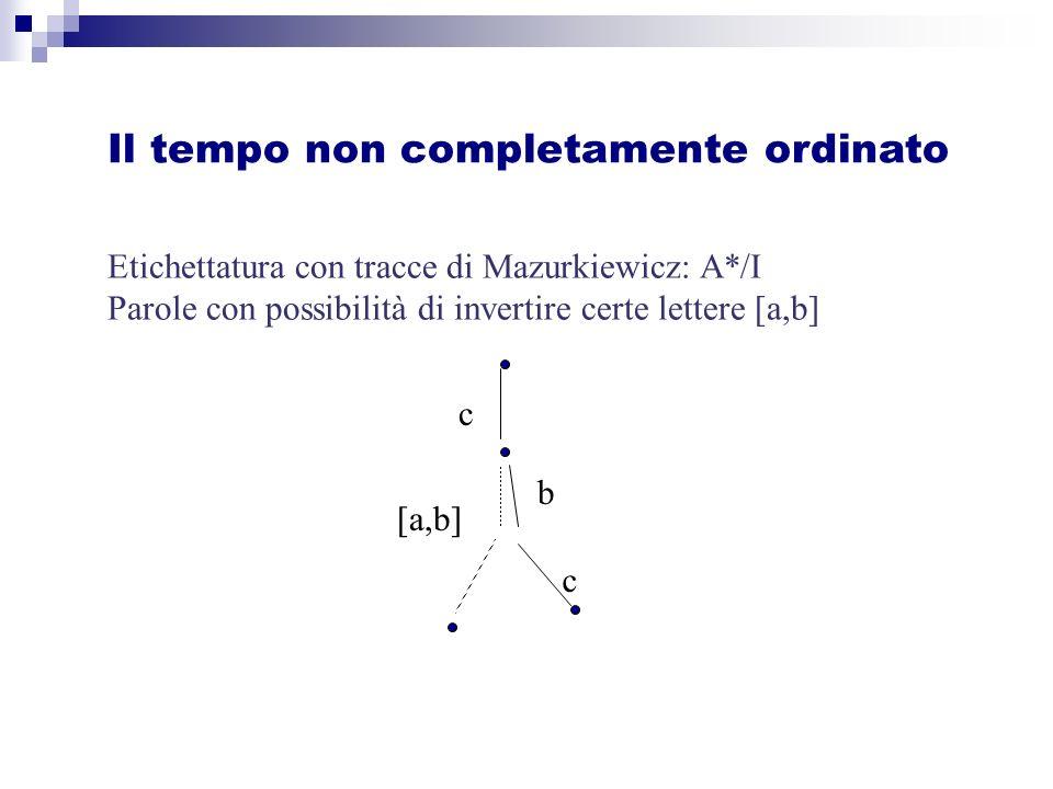 Etichettatura con tracce di Mazurkiewicz: A*/I Parole con possibilità di invertire certe lettere [a,b] Il tempo non completamente ordinato c b [a,b] c
